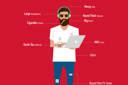 ANATOMY OF A GRAPHIC DESIGNER Infographic