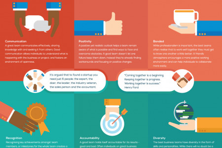 Anatomy of a Great Business Team  Infographic