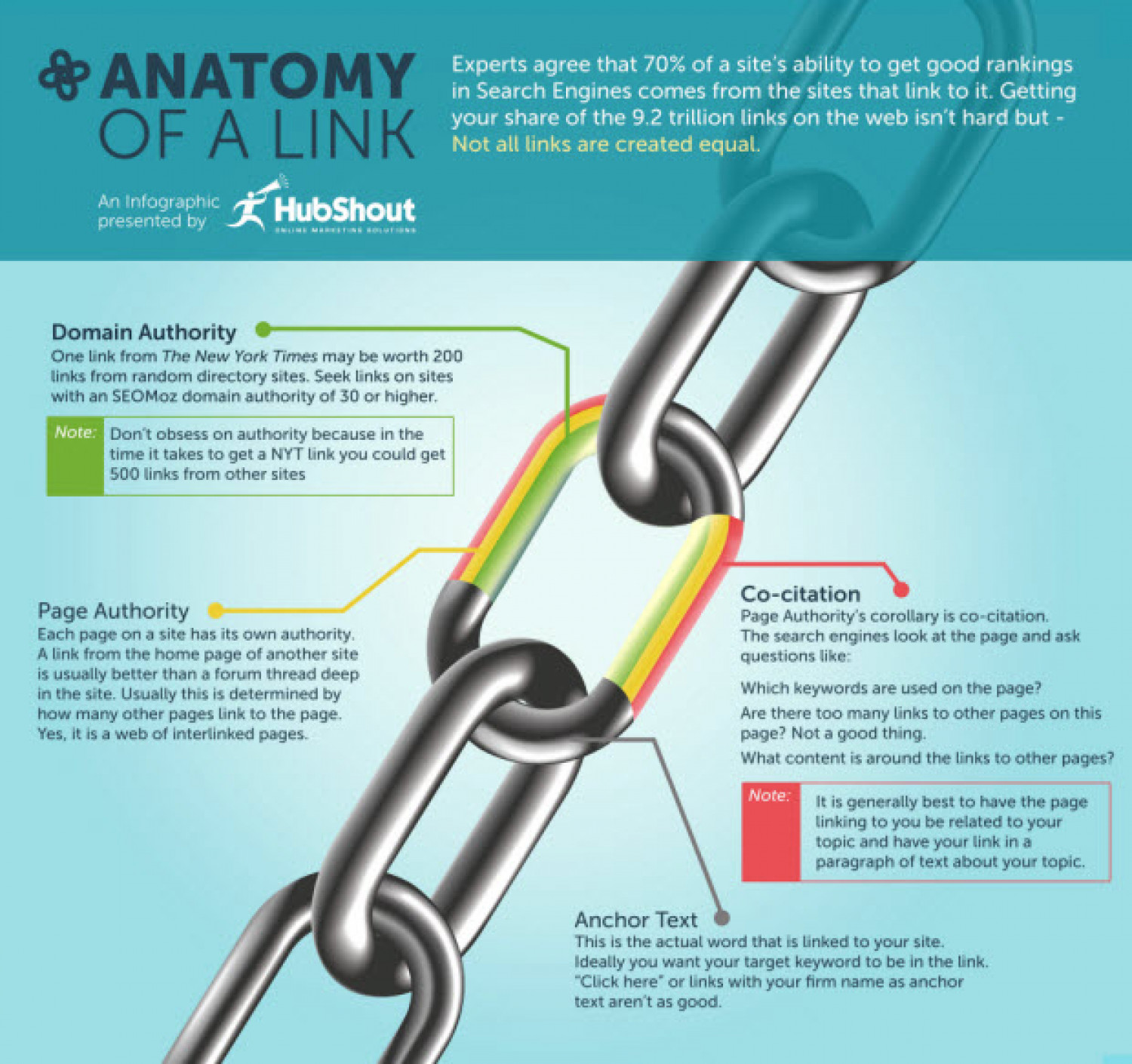 Anatomy of a Link | Visual.ly