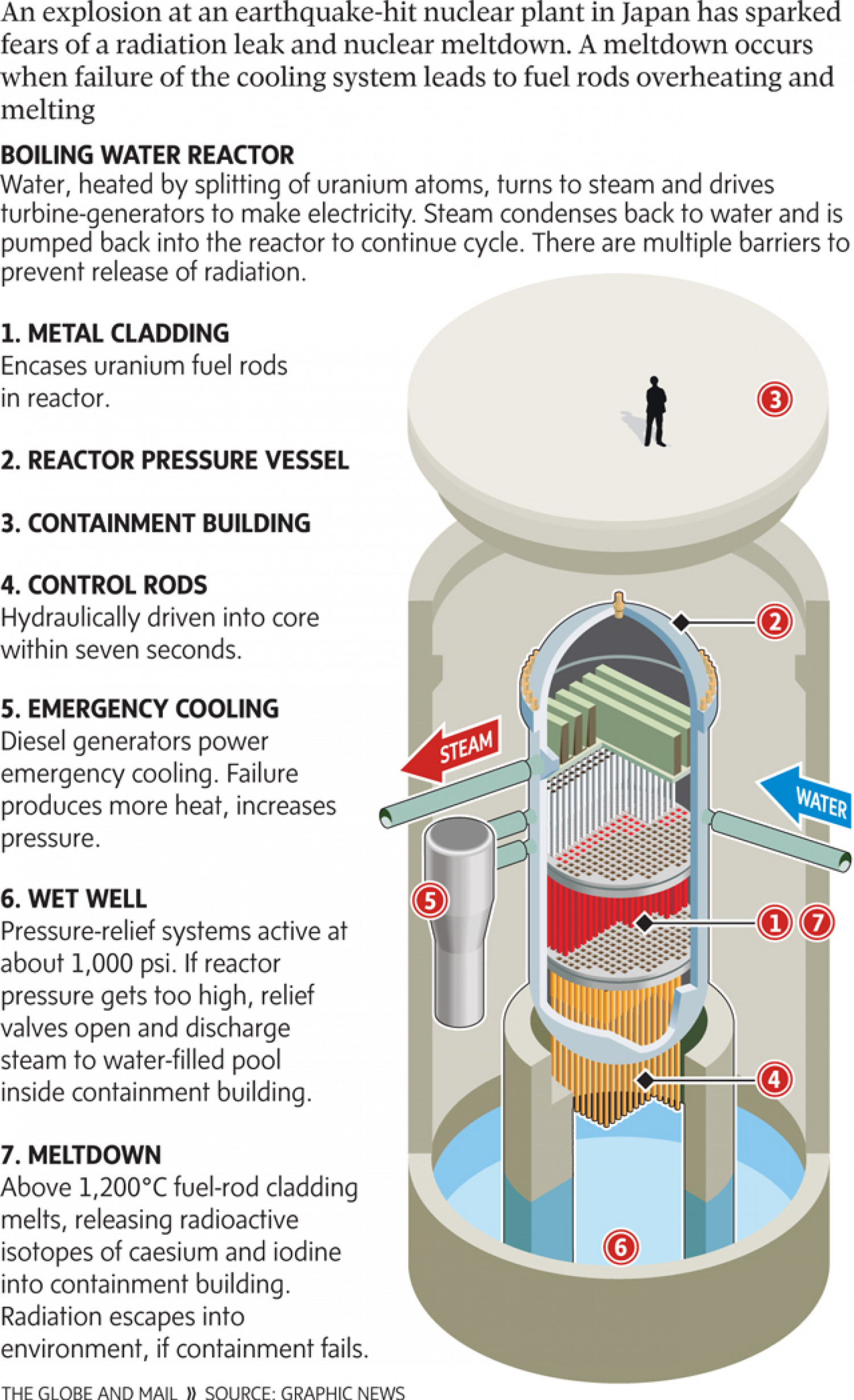 Anatomy Of A Nuclear Reactor Visual