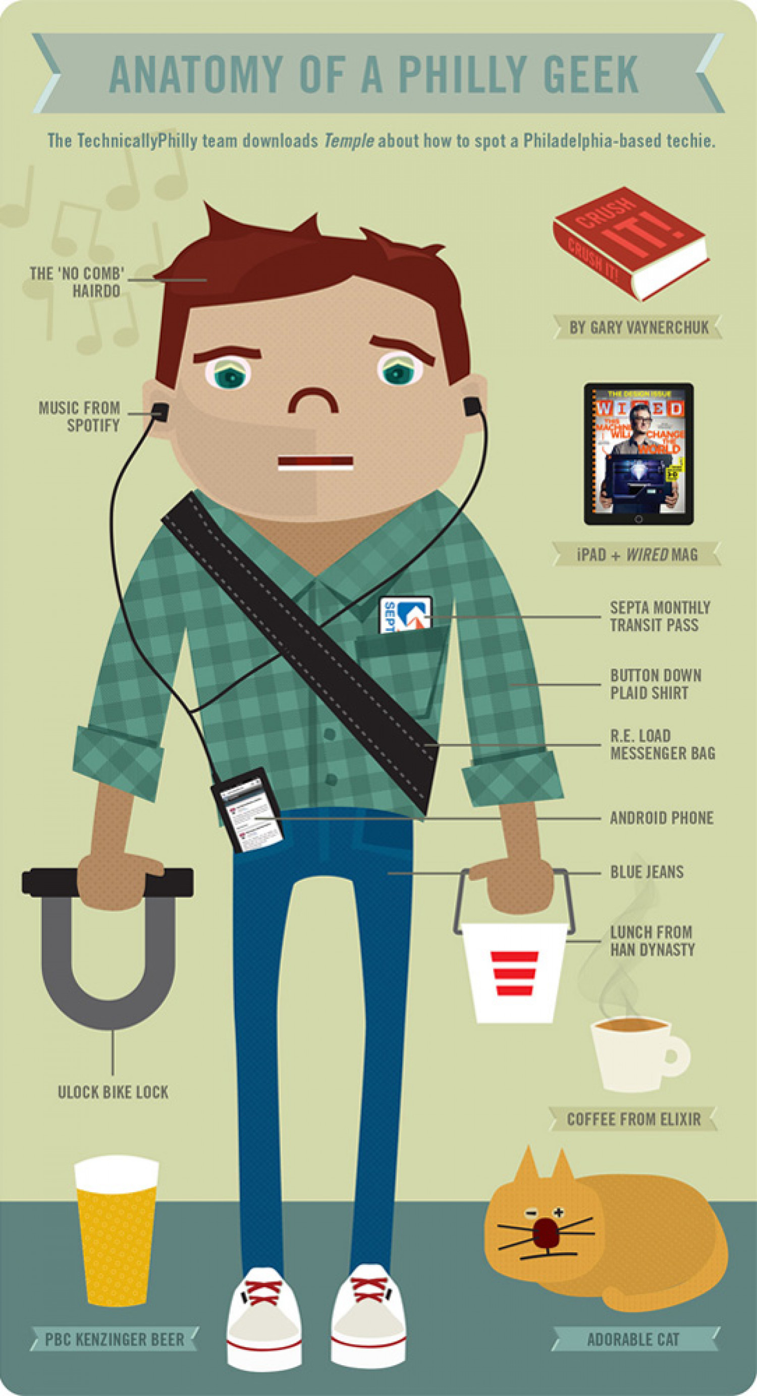 Anatomy of a Philly Geek | Visual.ly