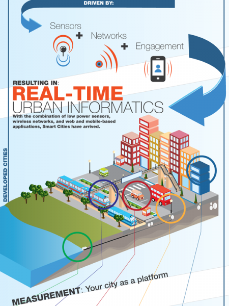 Anatomy of a Smart City Infographic