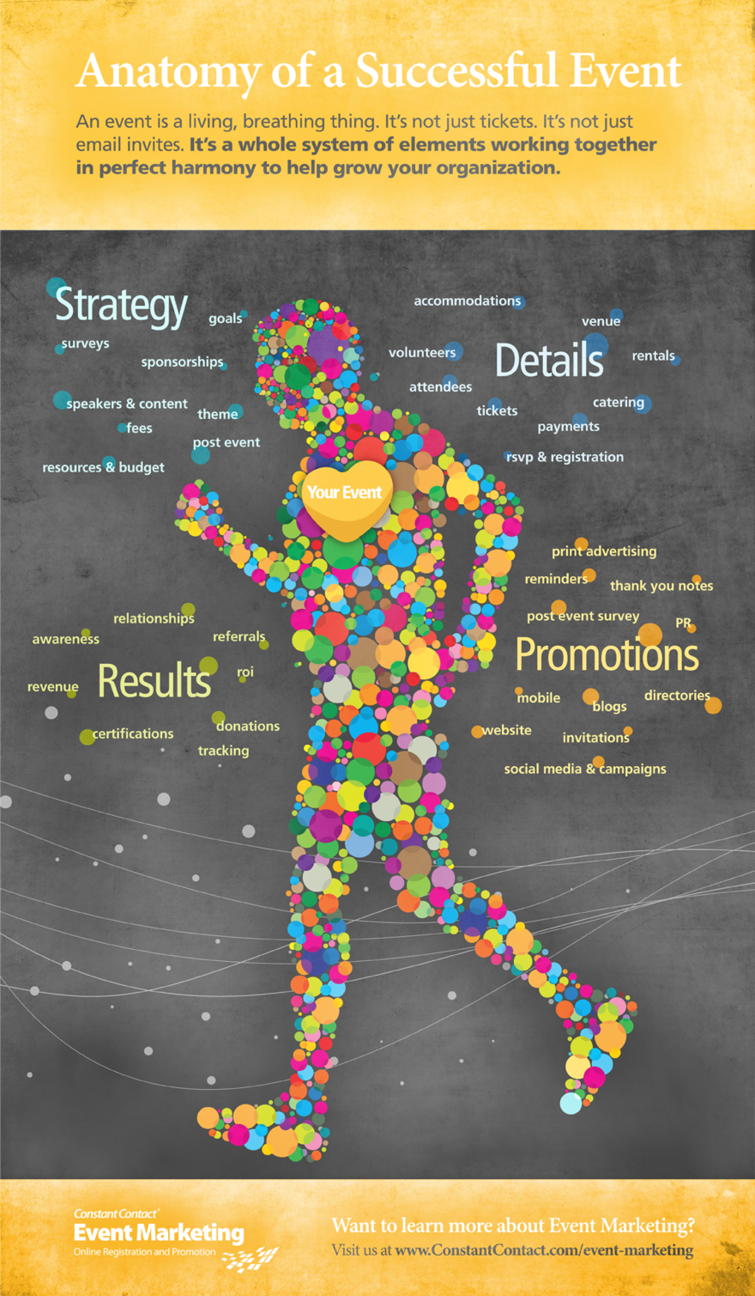 Anatomy of a successful event Part 2 Infographic
