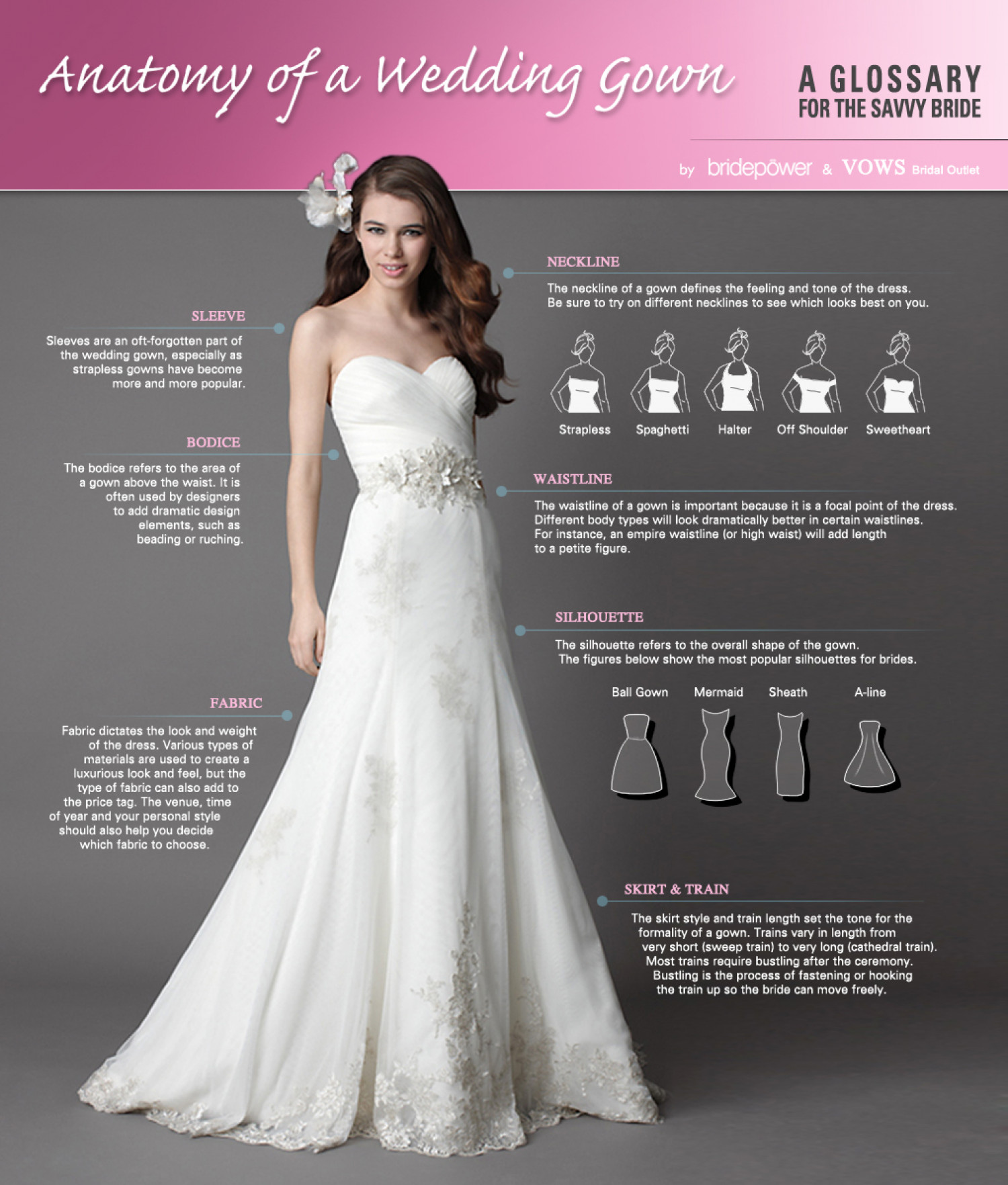 Anatomy of a Wedding Gown | Visual.ly