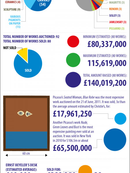 Anatomy of an Auction Infographic