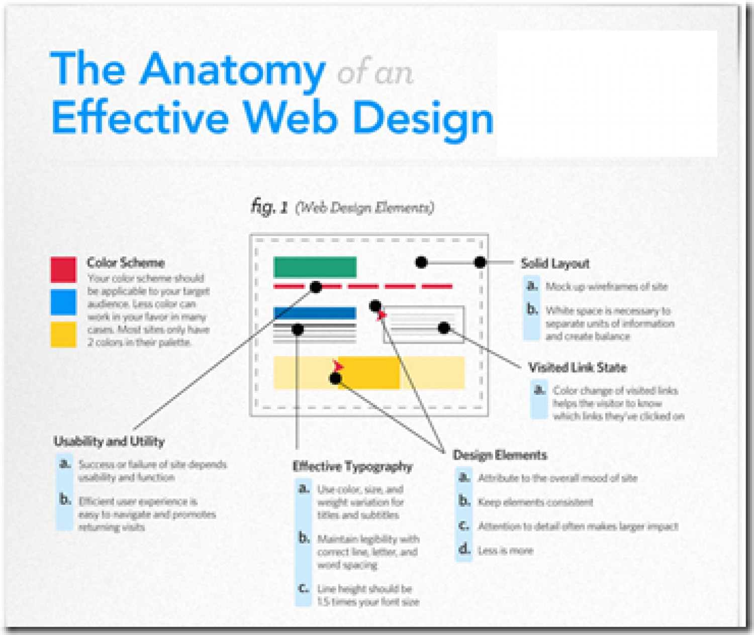 Anatomy of Effective Website Design | Visual.ly