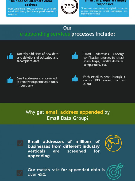 Anatomy of Email Appending [Infographic]   Visual.ly