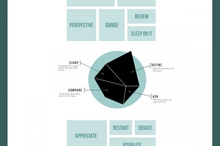 Anatomy of Jean's Design Theory Infographic