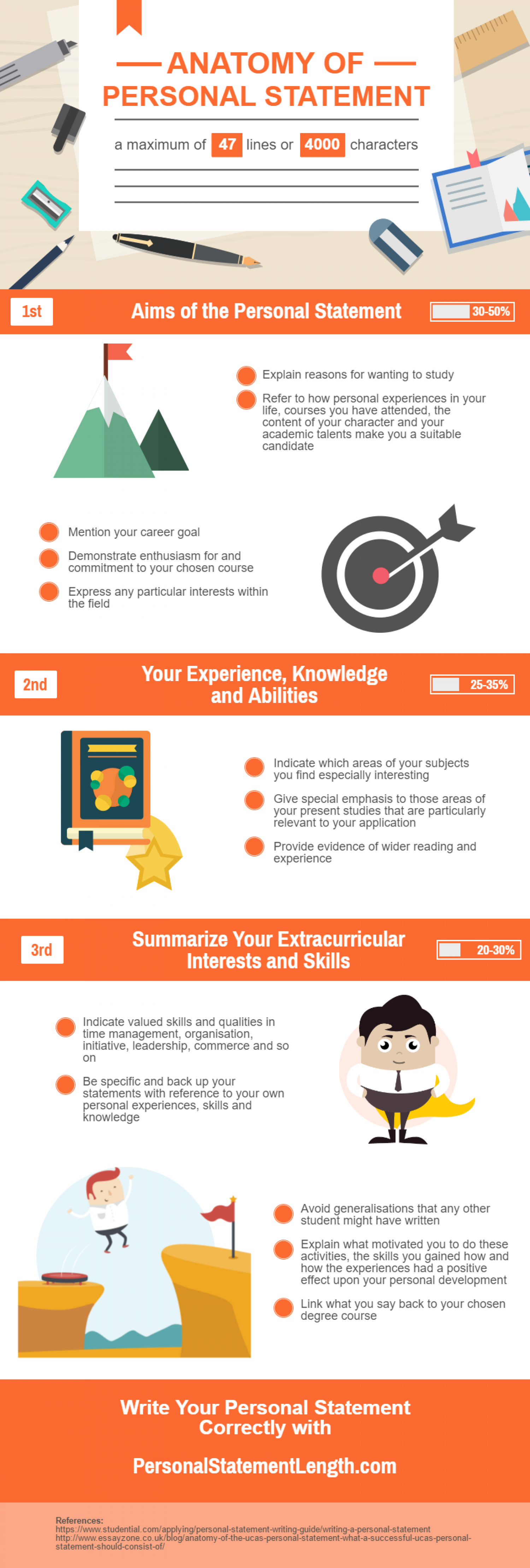 Anatomy of Personal Statement | Visual.ly
