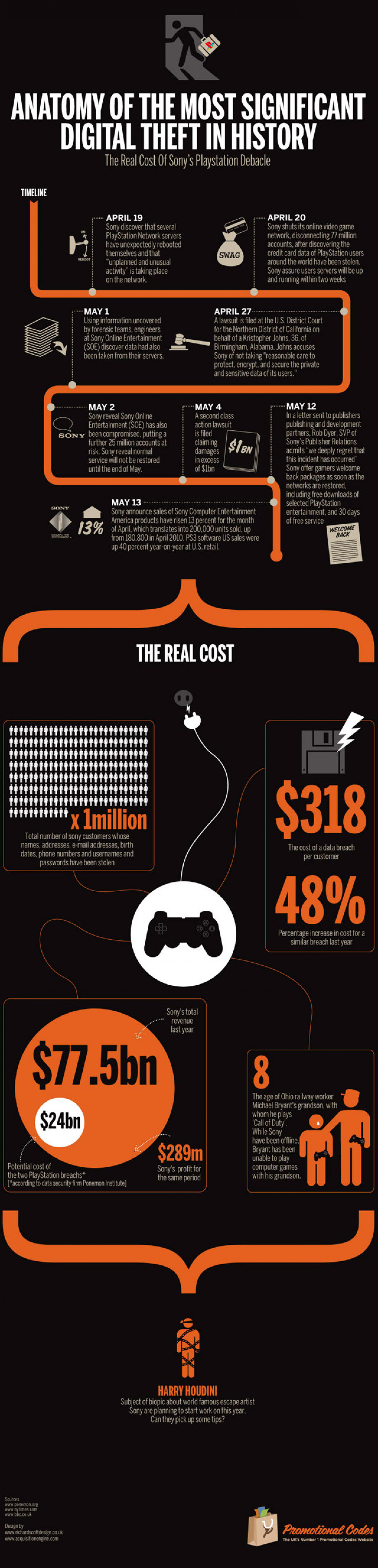 Anatomy of the Most Significant Digital Theft in History Infographic