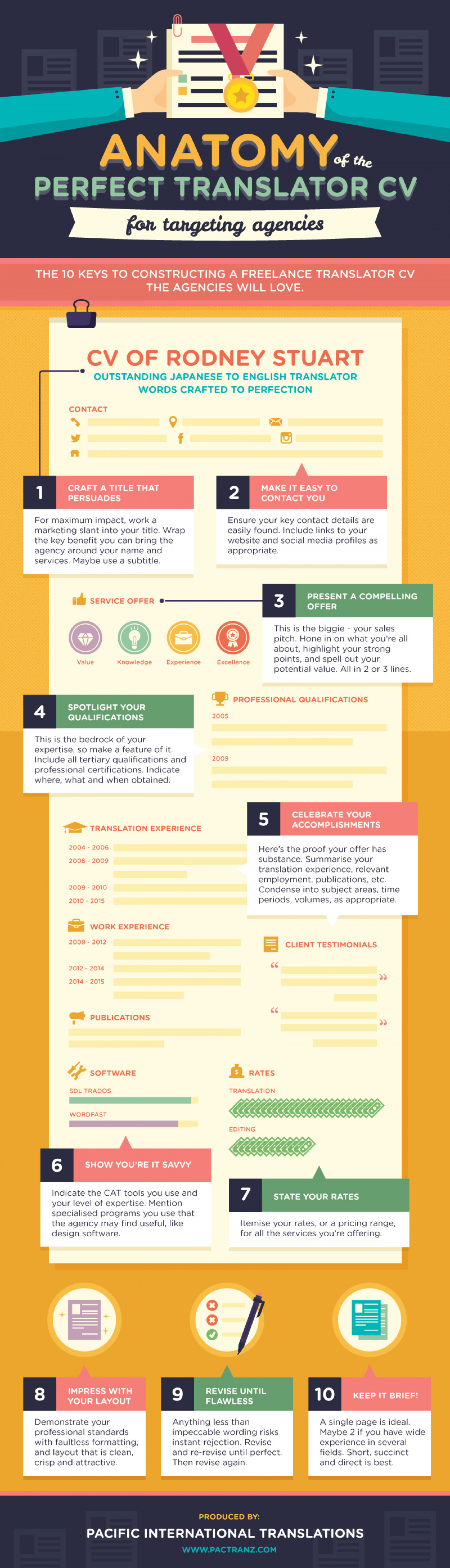 anatomy of the perfect translator cv for targeting agency