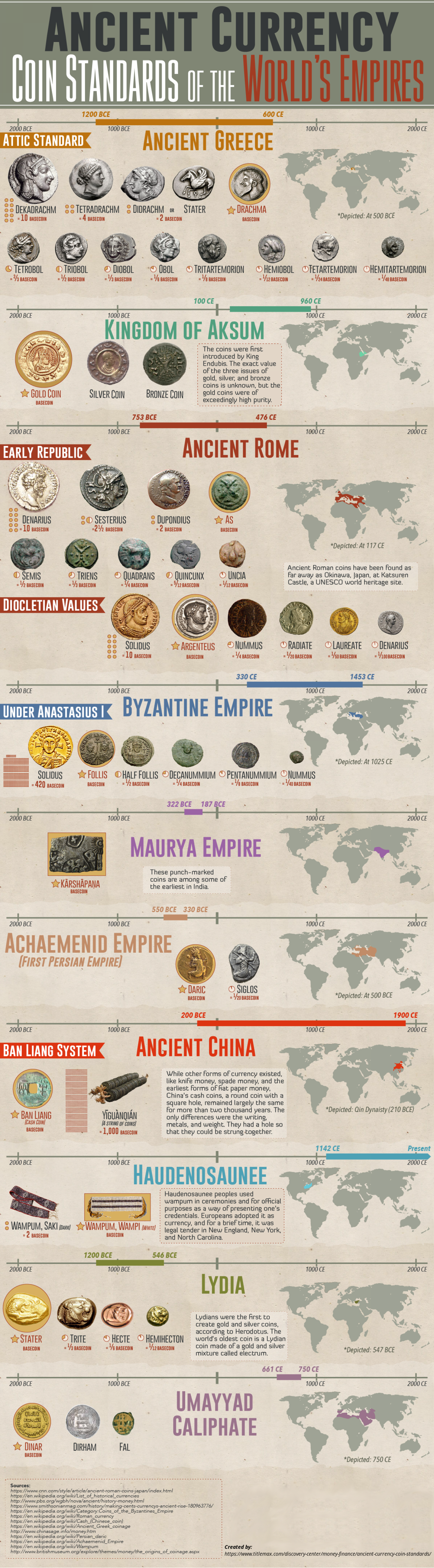 Ancient Currency - Coin Standards of the World's Empires Infographic