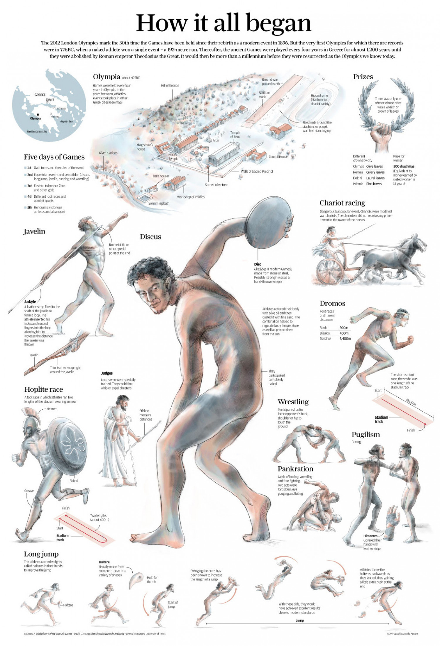 ancient greek olympic games facts