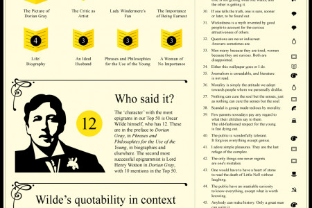 And the Oscar goes to... Infographic