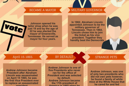 Andrew Johnson, 17th President of the United States (1865-1869) Infographic