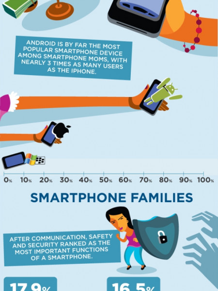 Android and Mums Infographic