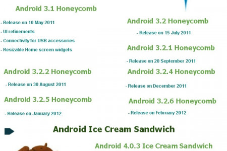 Android Application Development | Android Versions Infographic