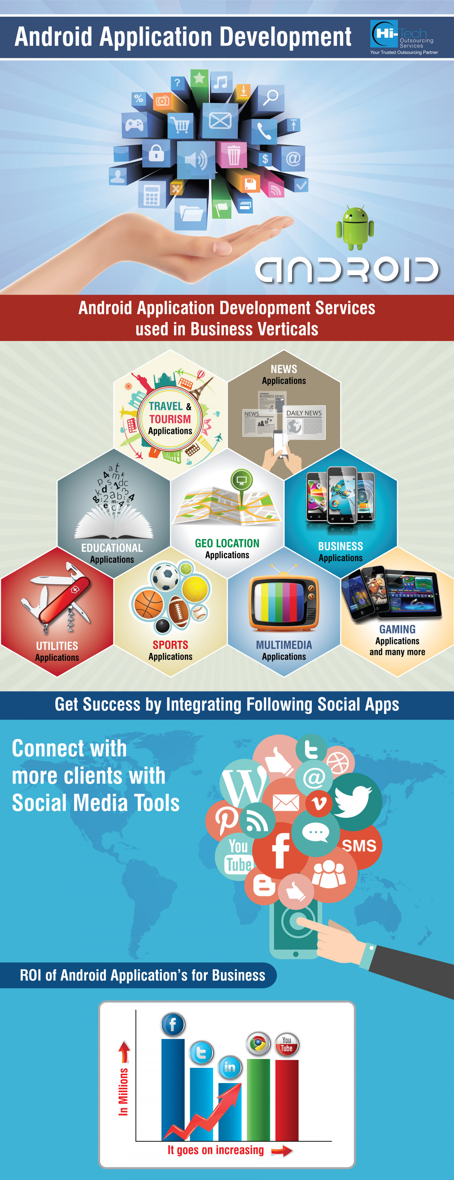 Android Application Development Services used in Business Verticals Infographic