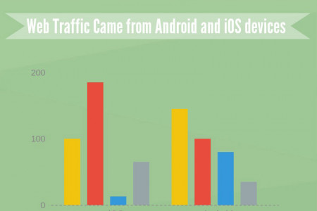 Android Application Development Vs iPhone Application Development Infographic