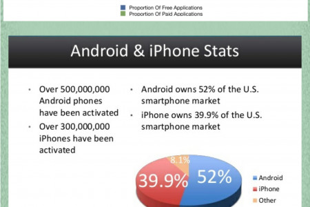 Android Apps Market Vs Apple Apps Store Infographic