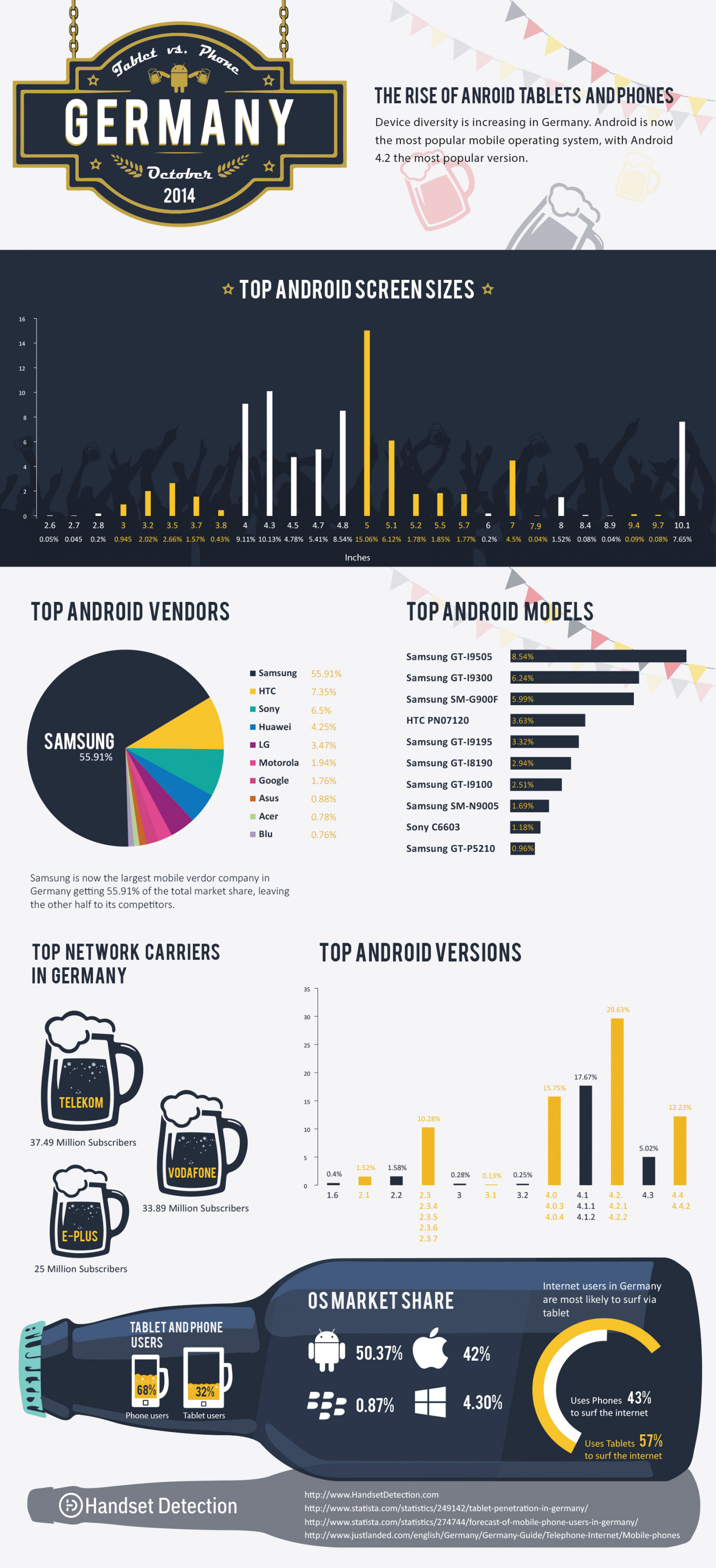 Android in Germany- Android Device Statistics (Oct 2014) Infographic