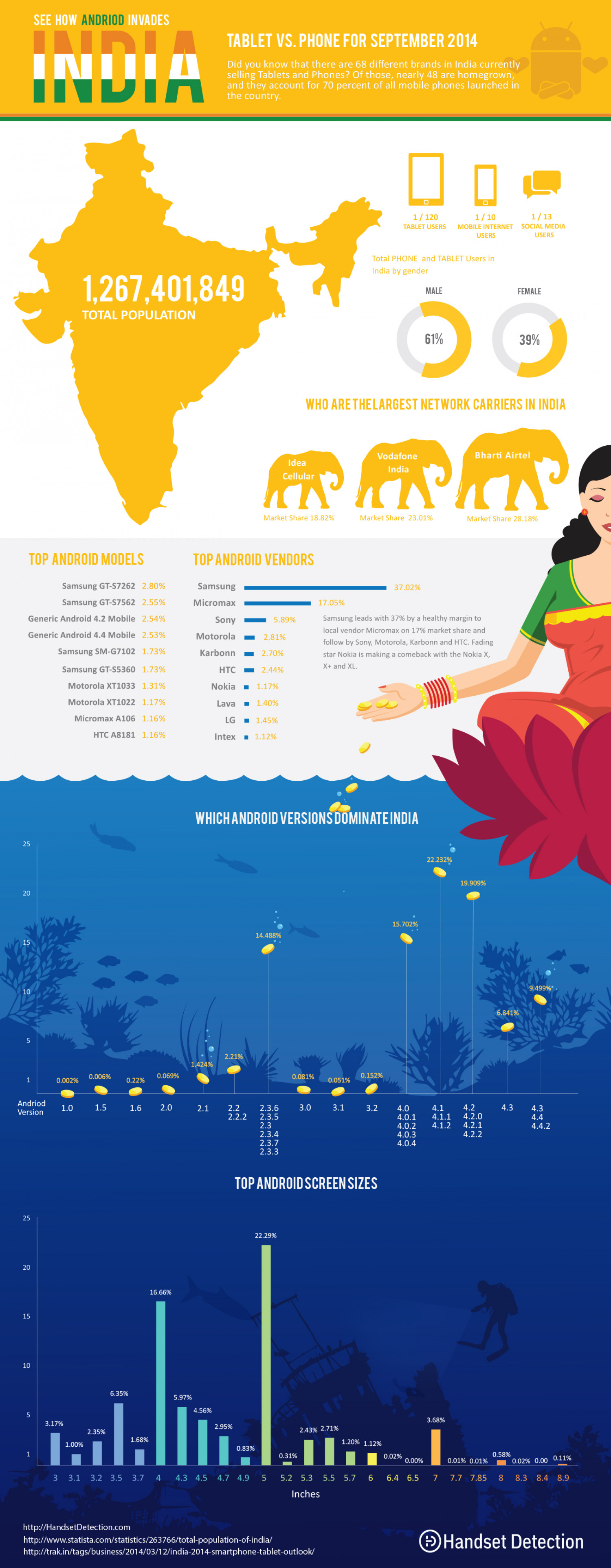 Android in India – Emerging Markets Update Infographic