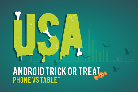 Android in the USA – Trick or Treat ? Infographic