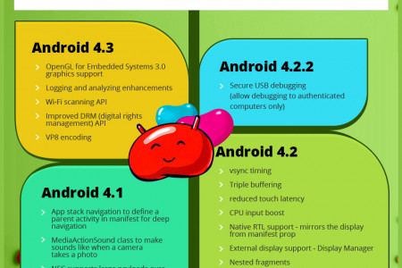 Android Jelly Bean Key Features for Developers Infographic