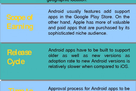 Android or iOS? Which Development Platform Can Fetch you More Money? Infographic