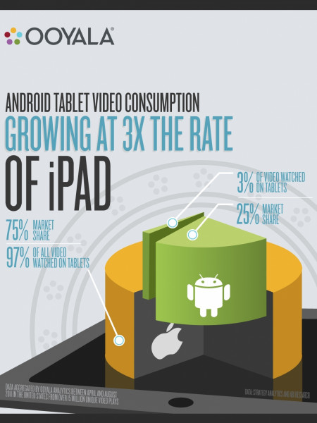 Android Tablet Video Consumption On The Rise Infographic