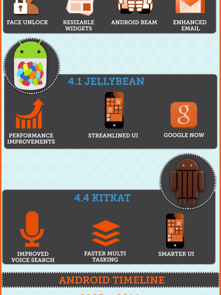 Android Through The Ages  Infographic