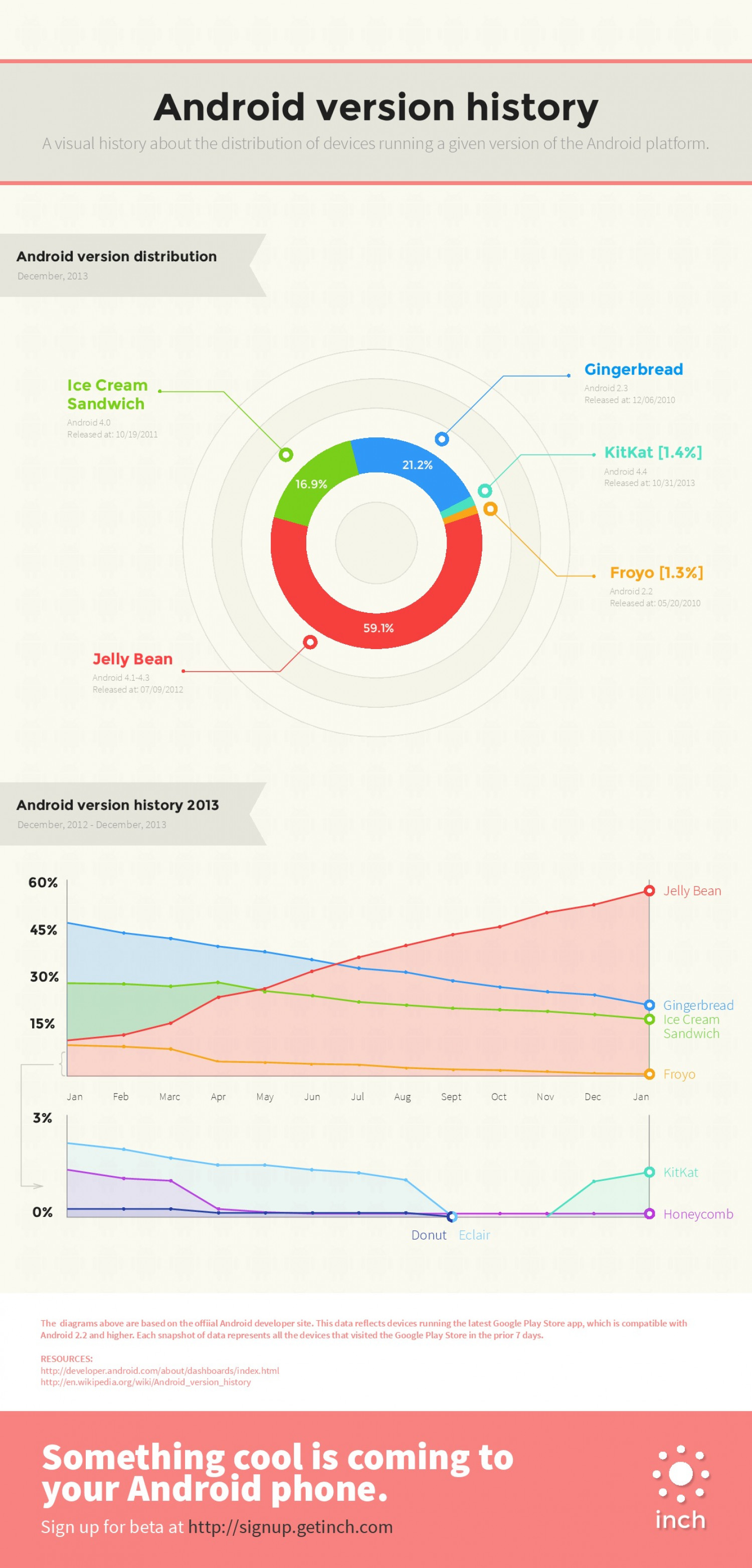 Android version history Infographic