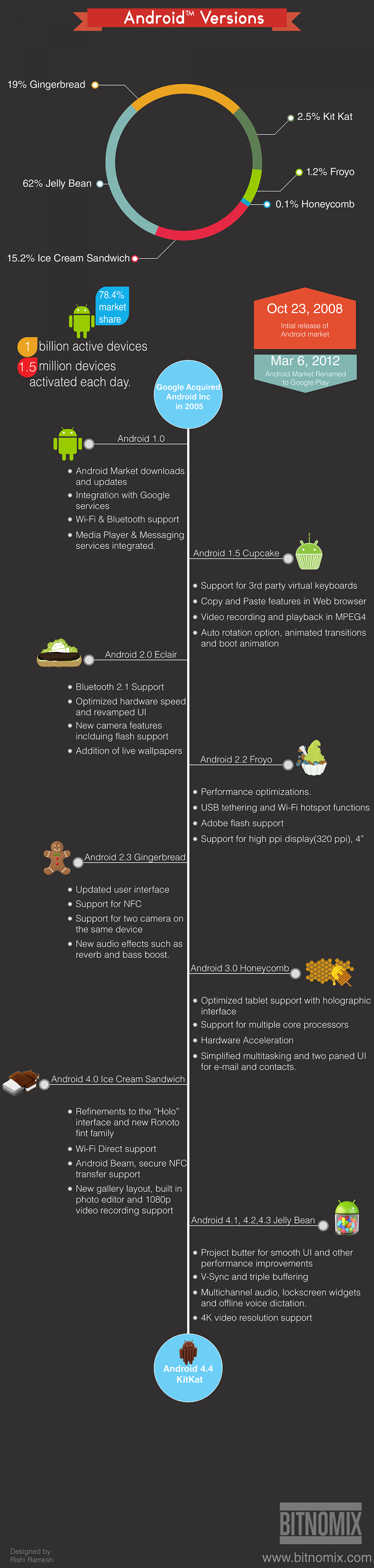 Android Versions Infographic