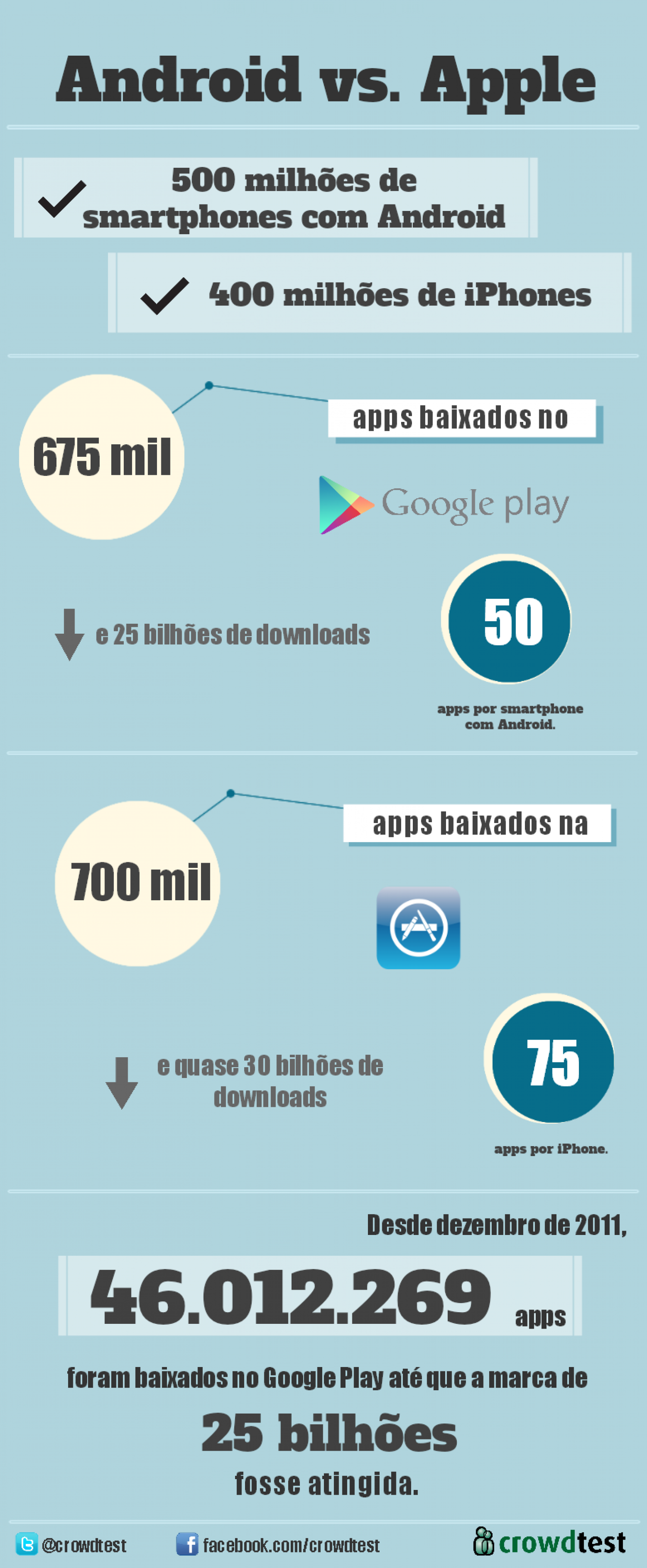 Android Versus Apple Infographic