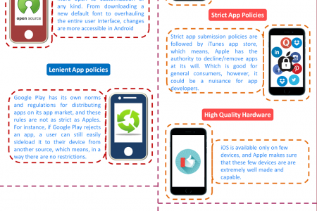 Android vs Apple: The pros and the cons Infographic