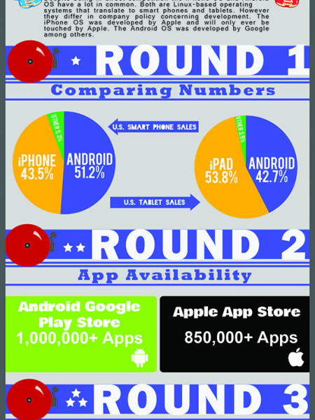 Android vs. iPhone: The OS Battle Infographic