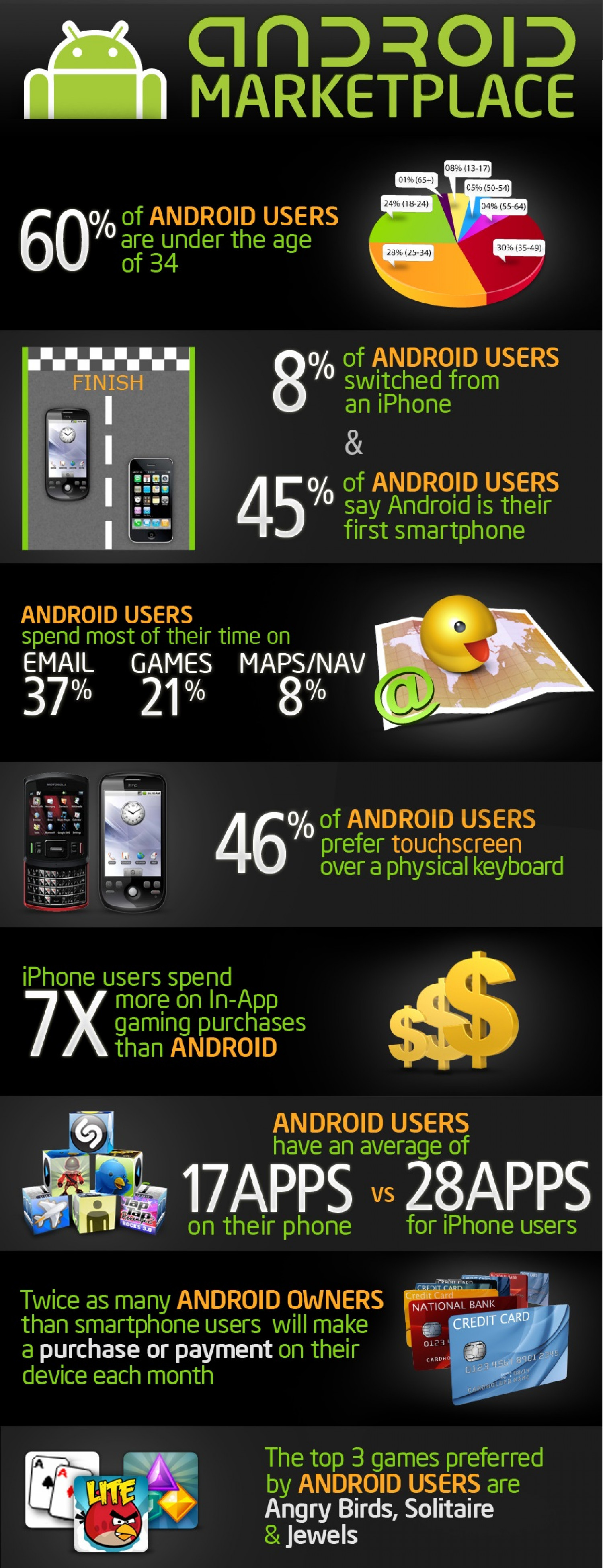 Android Vs iPhone Usage Infographic