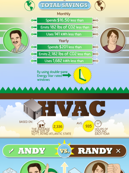 Andy vs. Randy: Understanding Home Energy Efficiency Infographic