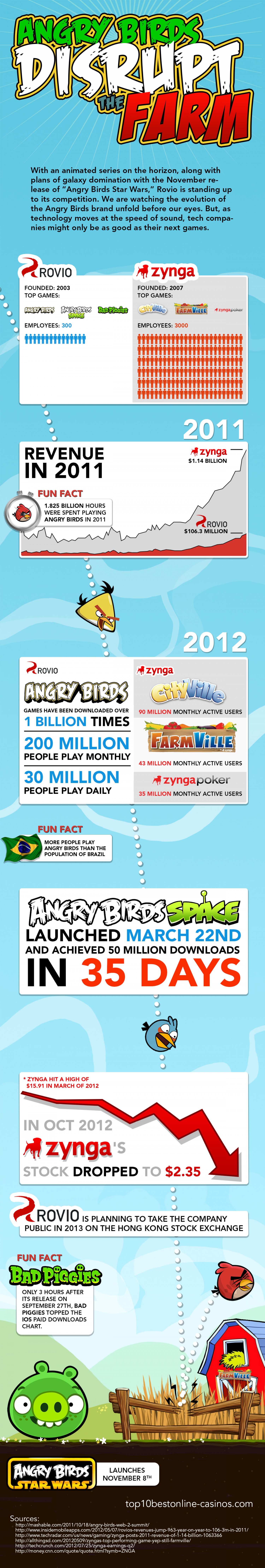 Angry Birds Disrupt the Farm Infographic