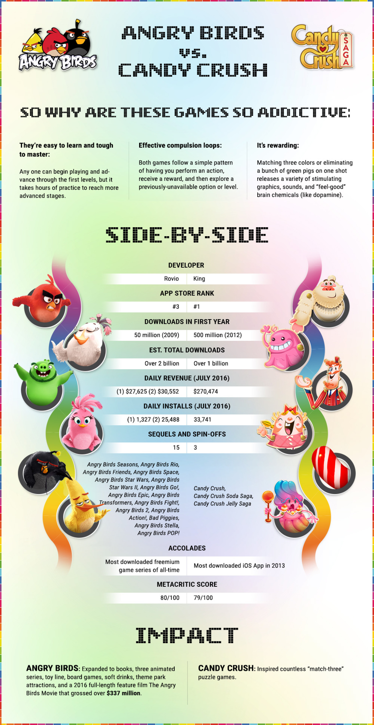 Angry Birds vs Candy Crush: Who Really Wins Infographic