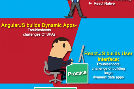 AngularJS vs ReactJS : Which is the Best?  Infographic