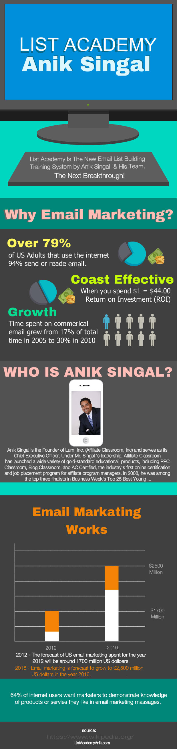 Anik Singal List Academy Review   Visual ly