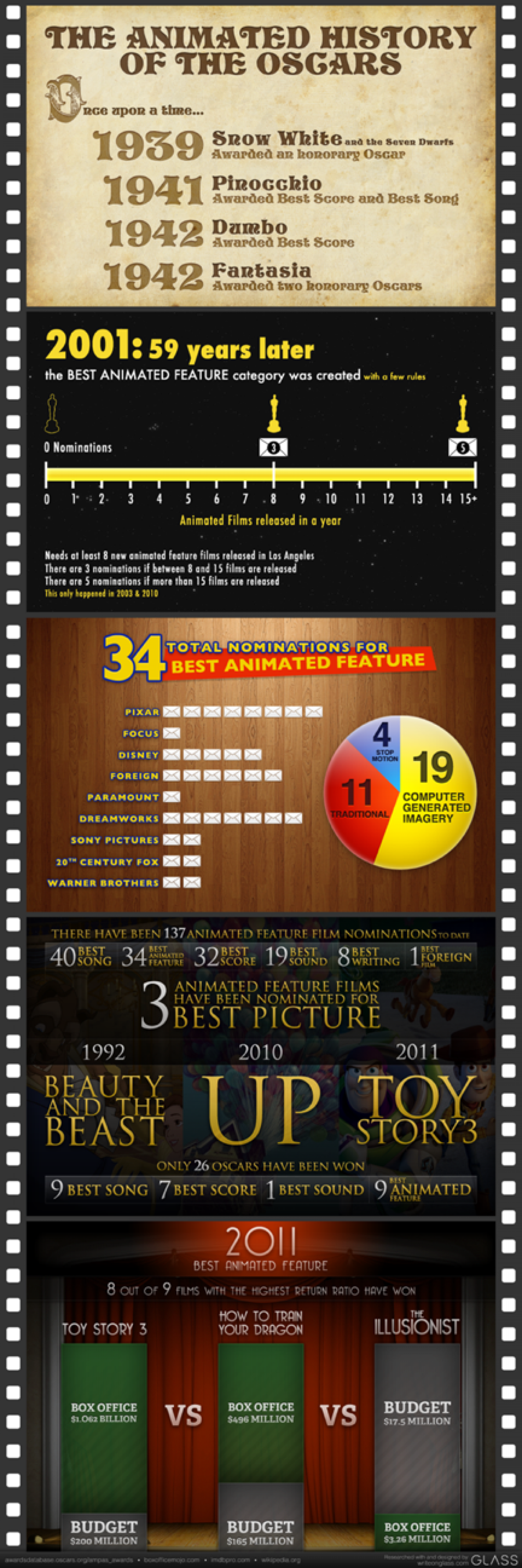 Animated History of the Oscars Infographic