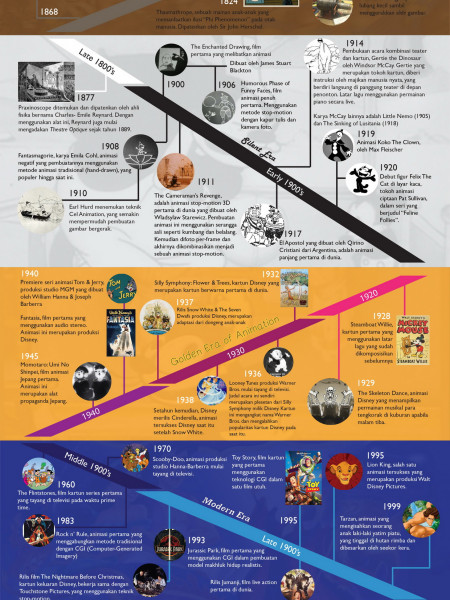 Animation Throughout the History Infographic