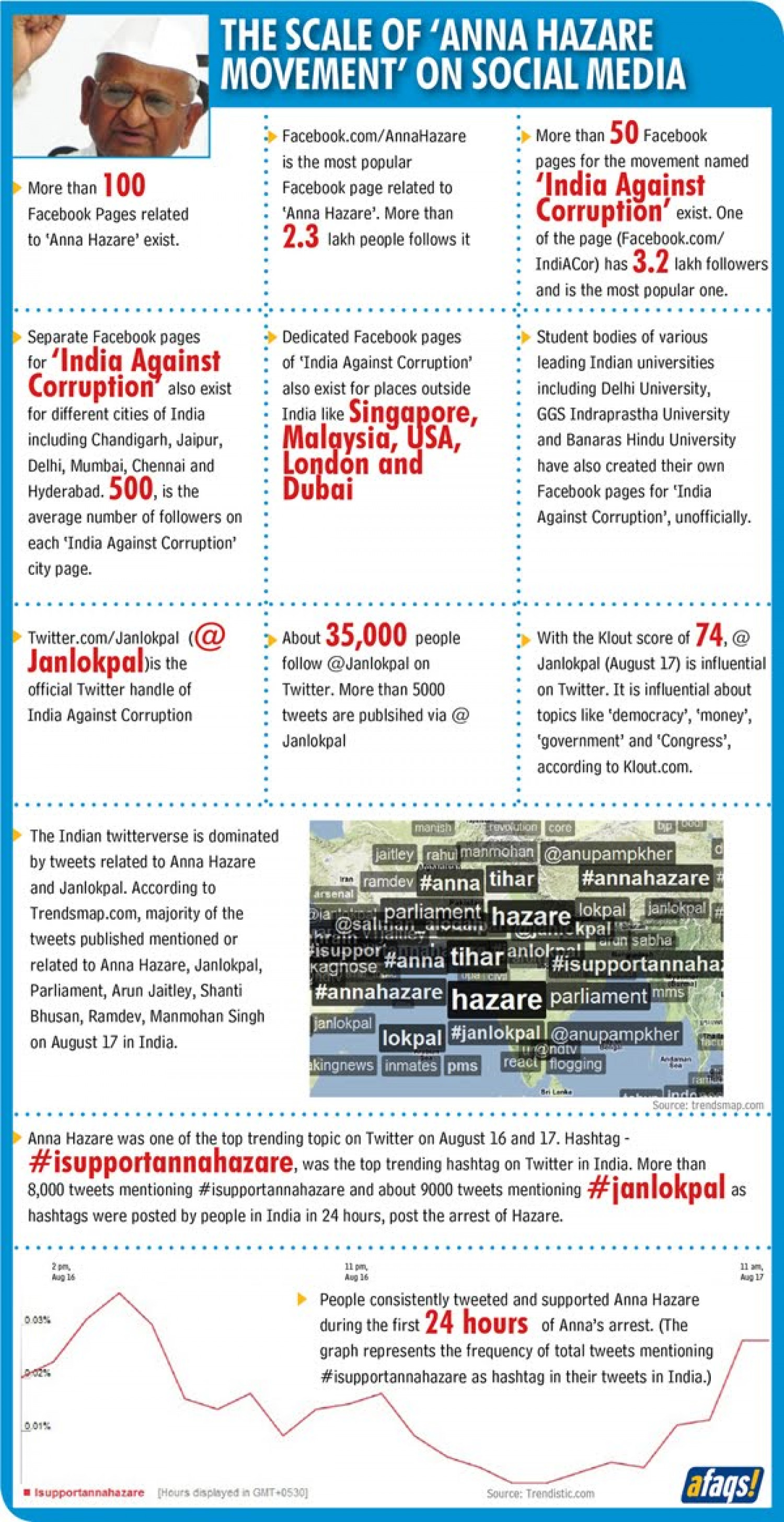 Anna Hazare: Hero Even in the Virtual World Infographic