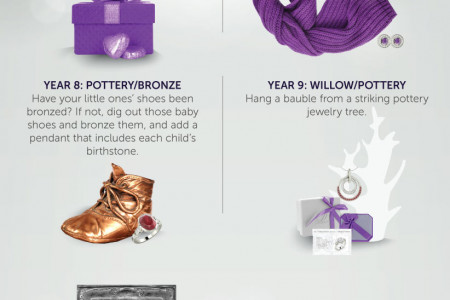 Anniversary Gift Guide: Creative Jewelry Gifting Year-by-Year Infographic