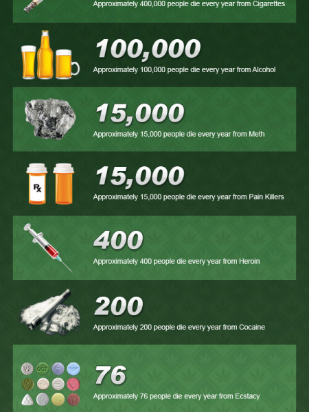 Annual Deaths From Alcohol, Tobacco & Drug Use Infographic