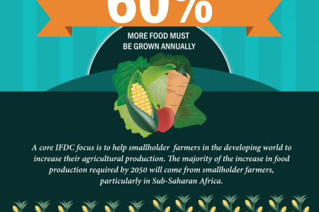 Annual Food Growth Infographic