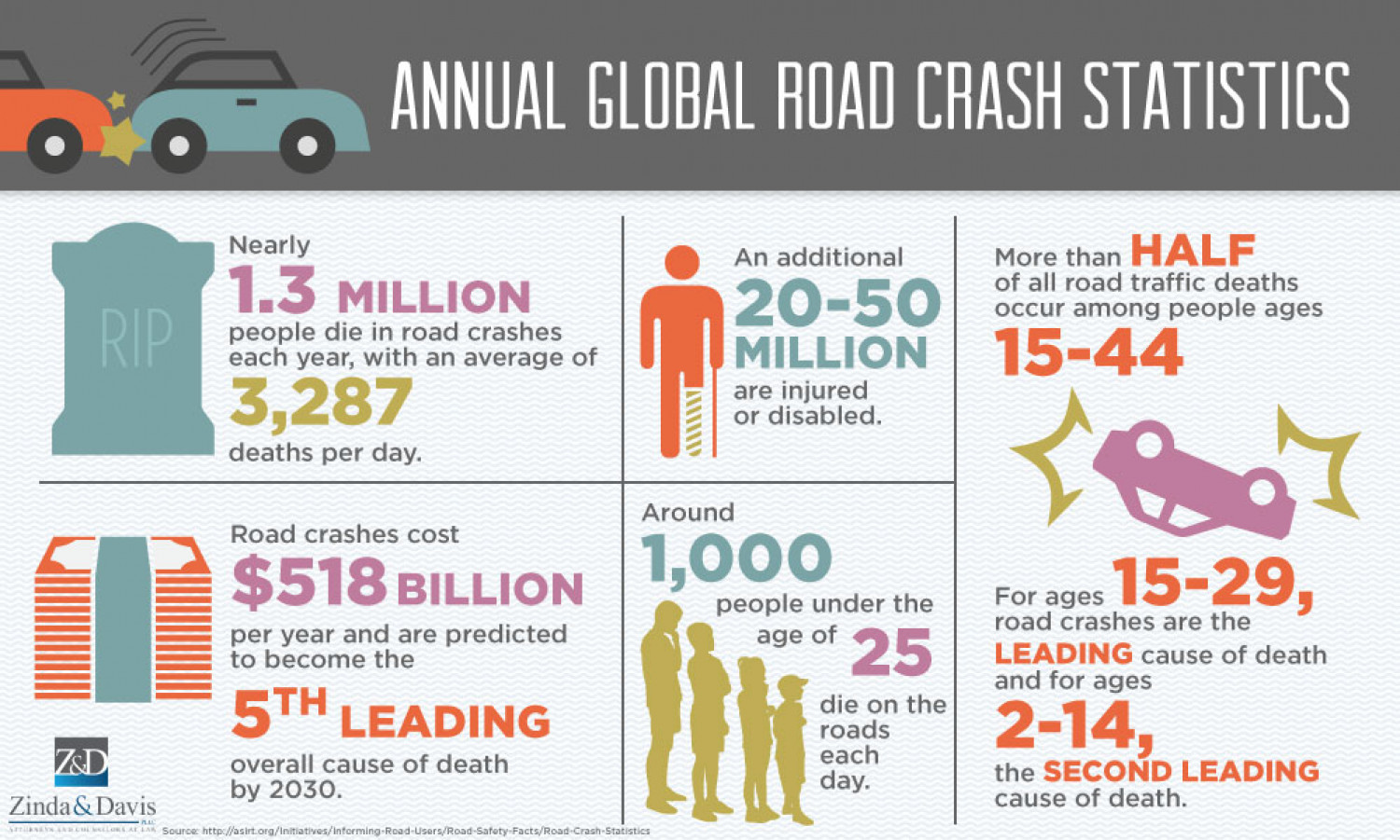 Annual Global Road Crash Statistics | Visual.ly