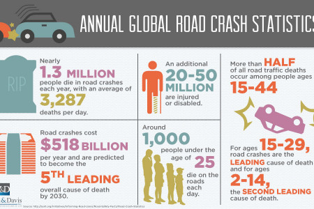 Annual Global Road Crash Statistics Infographic